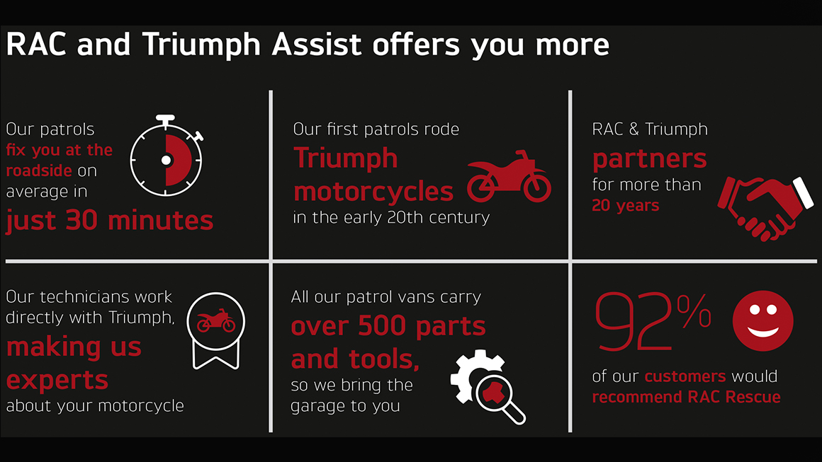 Triumph Assist Offers